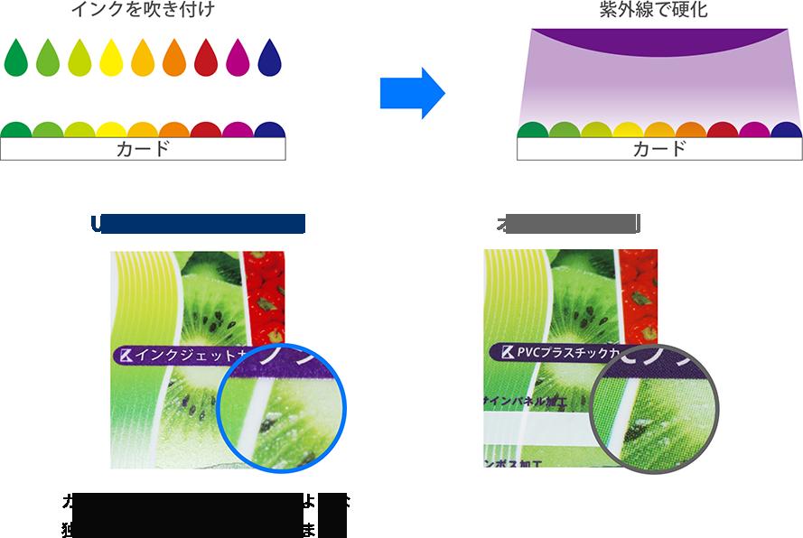 UVインクジェット印刷の仕組み