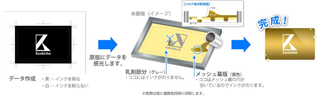 シルク印刷の仕組み