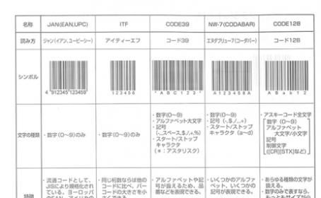 【印刷会社様向けバーコードのお話し vol.1】